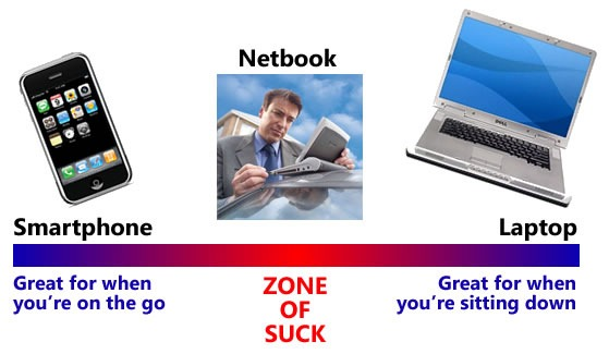 smartphone-netbook-laptop-thumb