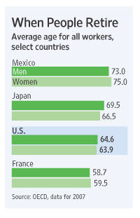 WSJ: chart on retirement ages by country