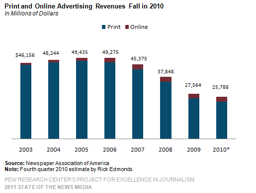 2011 State of the News Media print and online advertising revenues 2003-2010