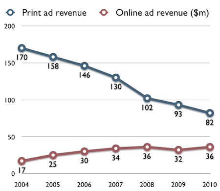 Washington Post print and online revenue 2004-2010